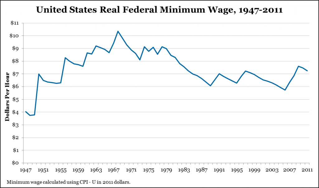 Unz_MinWage_Graph_NAF