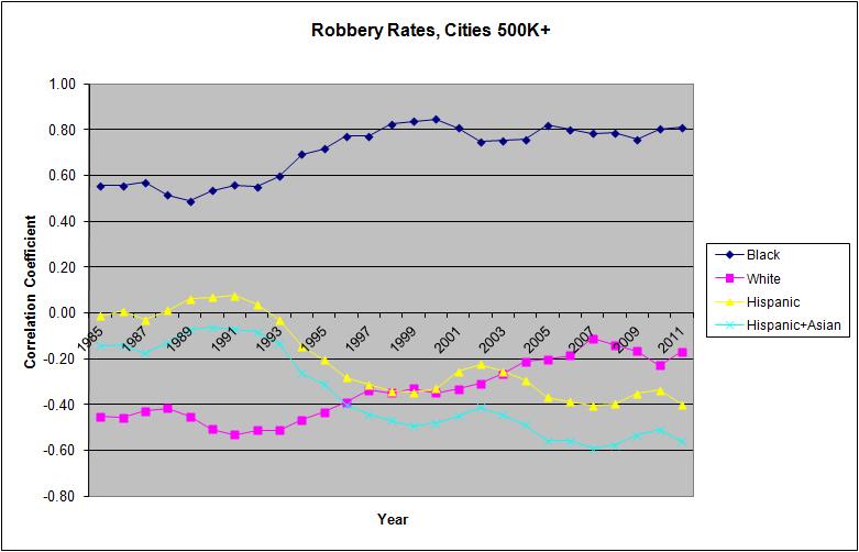 RobberyRatesCities500k
